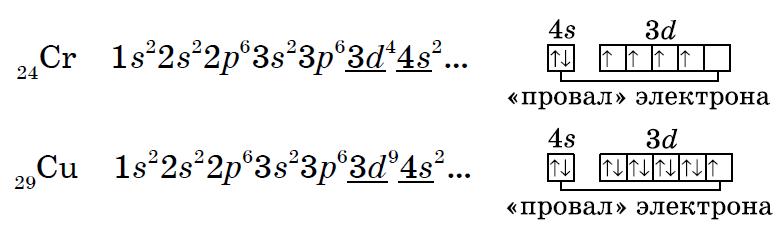 Электронно графическая схема атома хрома